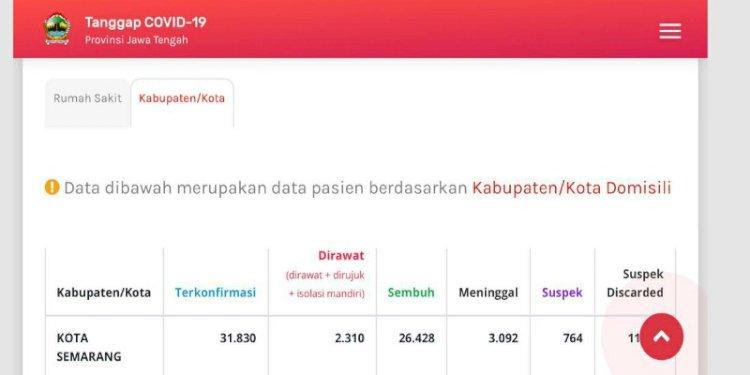 Data Covid-19 Kota Semarang yang selisih hingga ribuan.